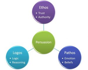 ethos pathos logos diagram